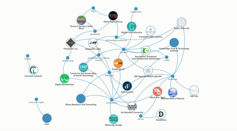 Doteveryone Responsible Technology Organisational Ecosystem Map